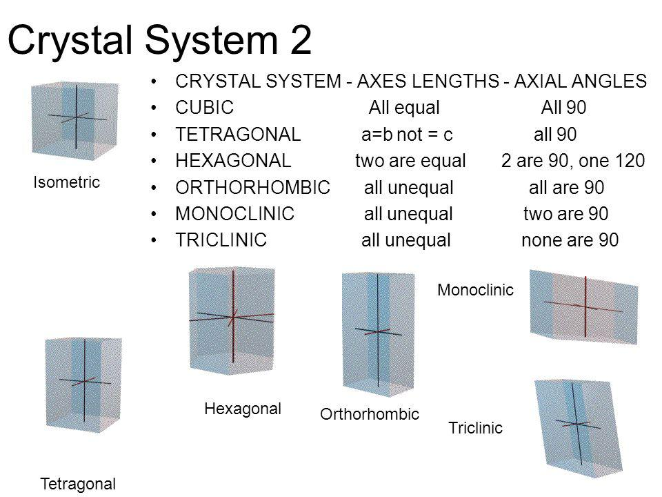 Crystal System 2 CRYSTAL SYSTEM - AXES LENGTHS - AXIAL ANGLES