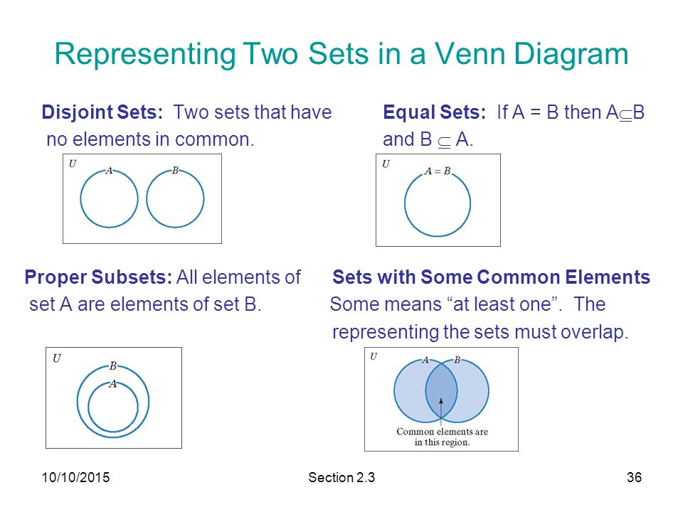 Section 21 basic set concepts ppt download representing two sets in a venn diagram ccuart