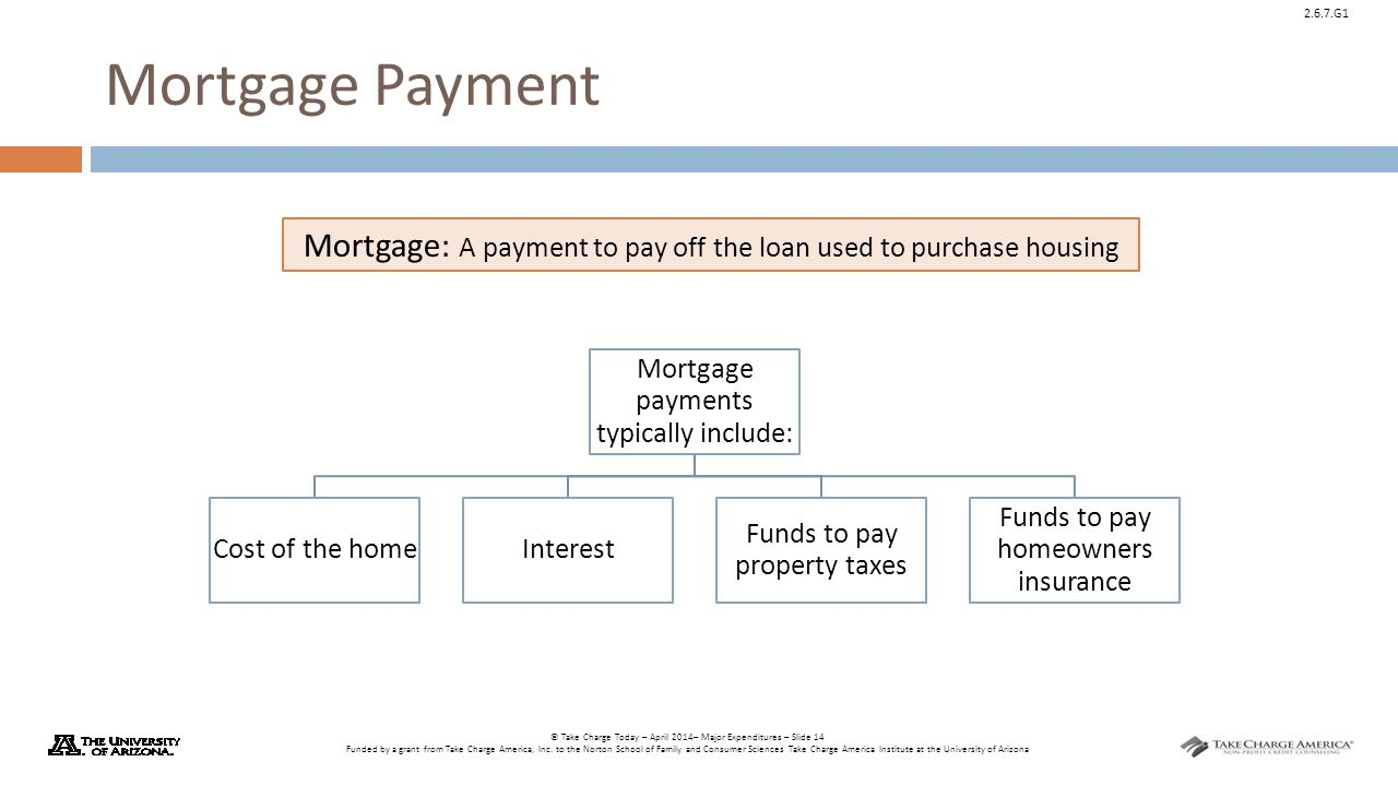Housing considerations ppt download for Mortgage to buy land