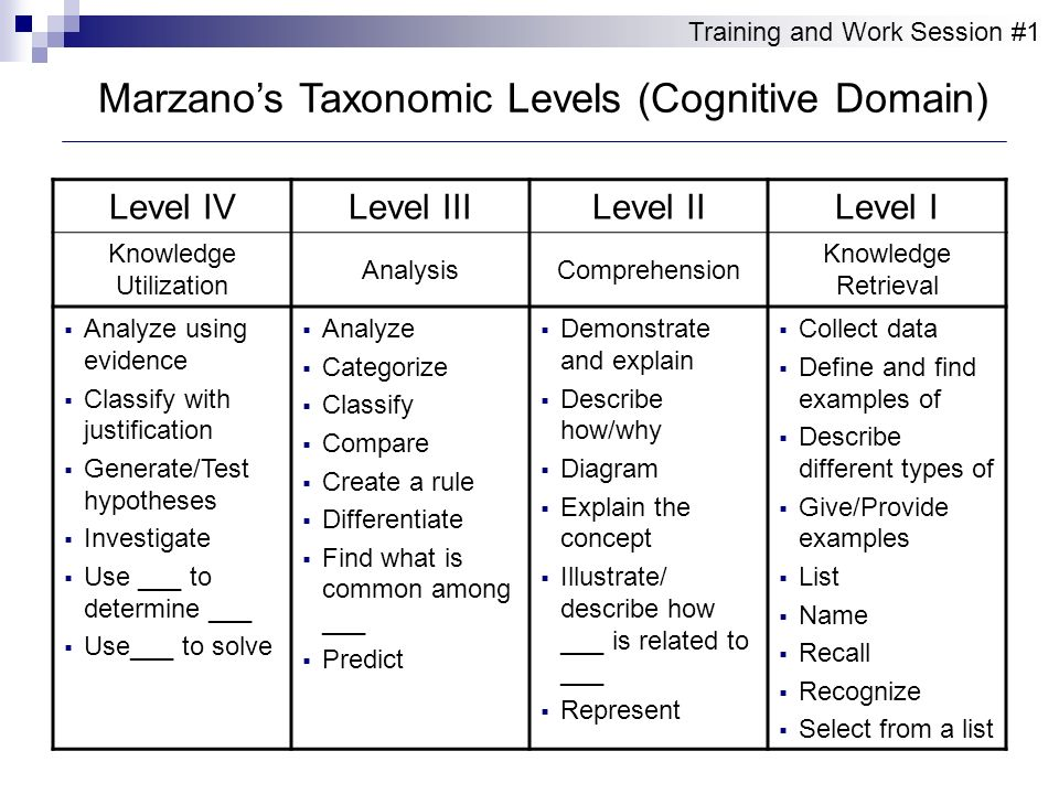 Marzano's Taxonomic Levels (Cognitive Domain)