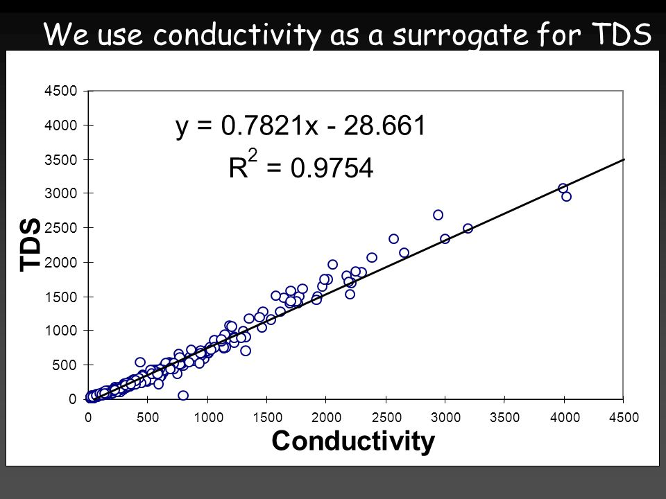 We use conductivity as a surrogate for TDS