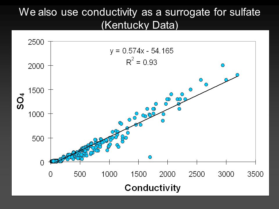 We also use conductivity as a surrogate for sulfate (Kentucky Data)