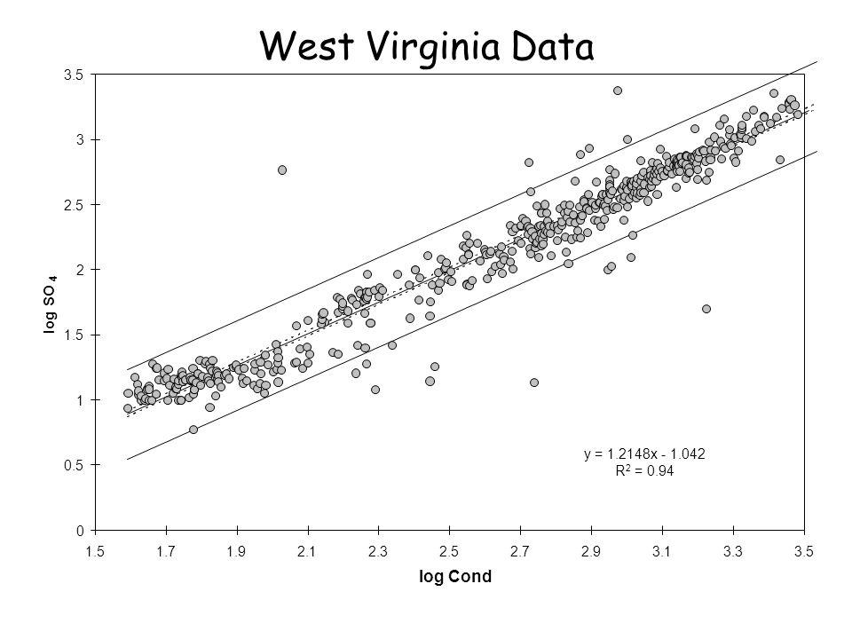 West Virginia Data log Cond log SO y = 1.2148x - 1.042 R2 = 0.94 0.5 1