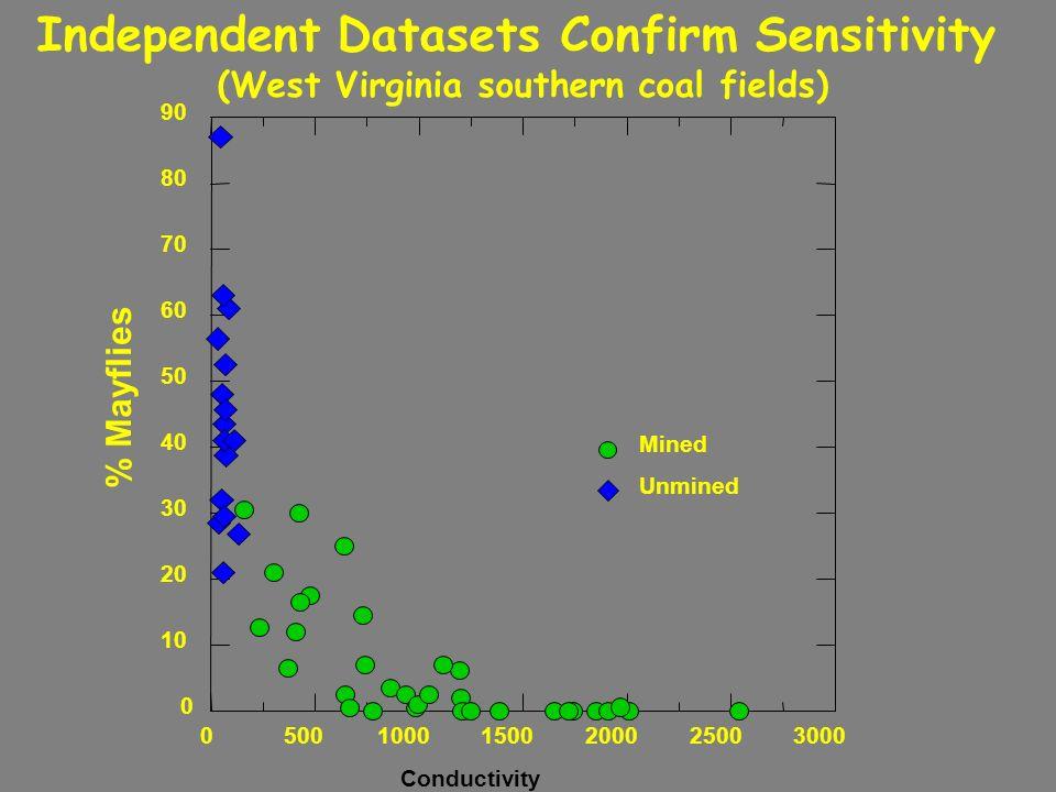 Independent Datasets Confirm Sensitivity