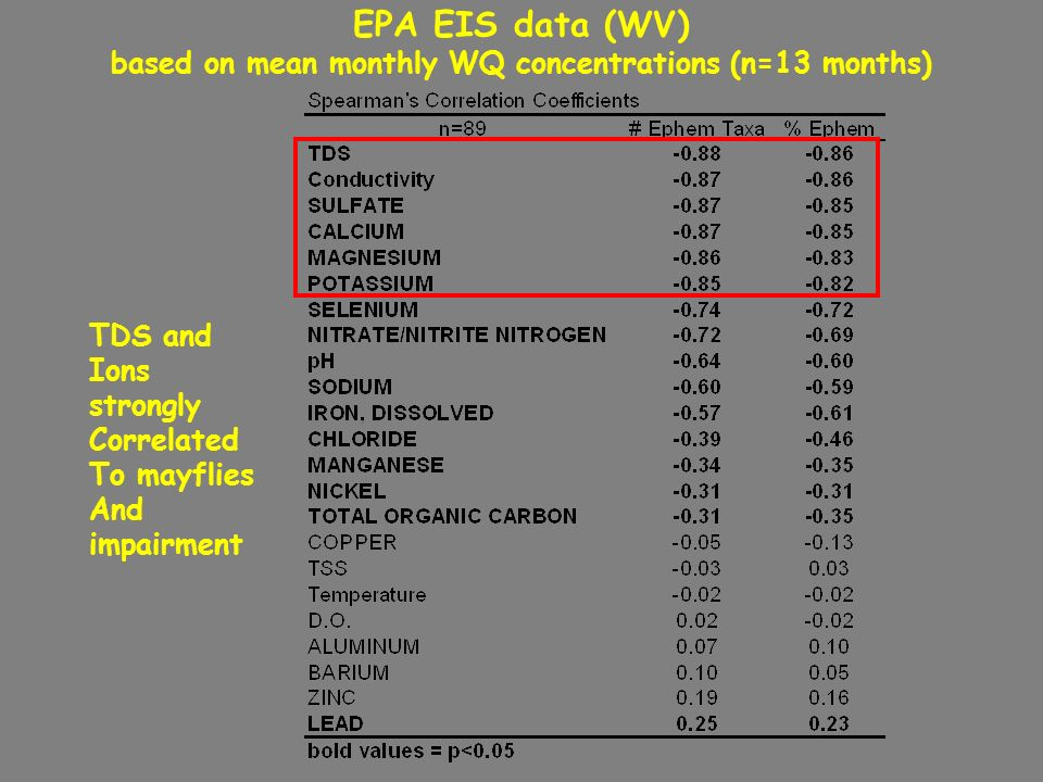 EPA EIS data (WV) based on mean monthly WQ concentrations (n=13 months)