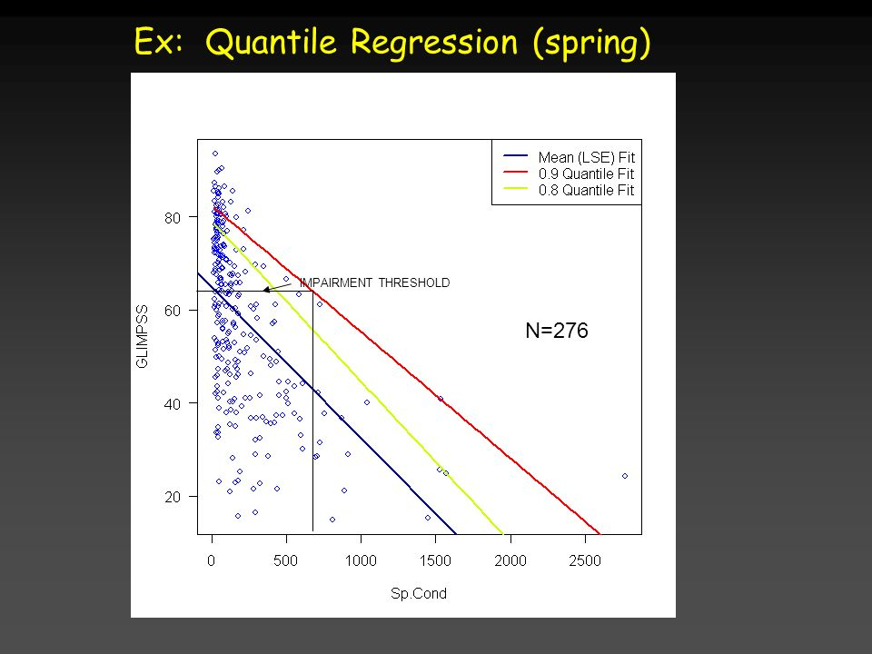 Ex: Quantile Regression (spring)