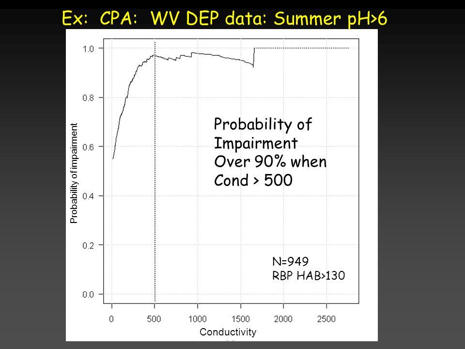 Ex: CPA: WV DEP data: Summer pH>6