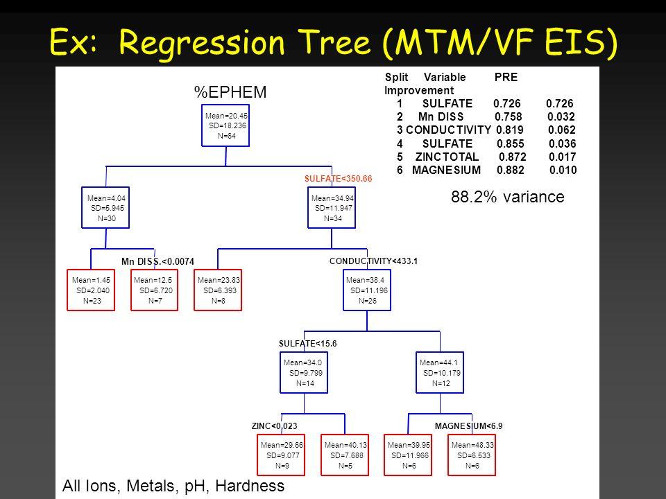 Ex: Regression Tree (MTM/VF EIS)