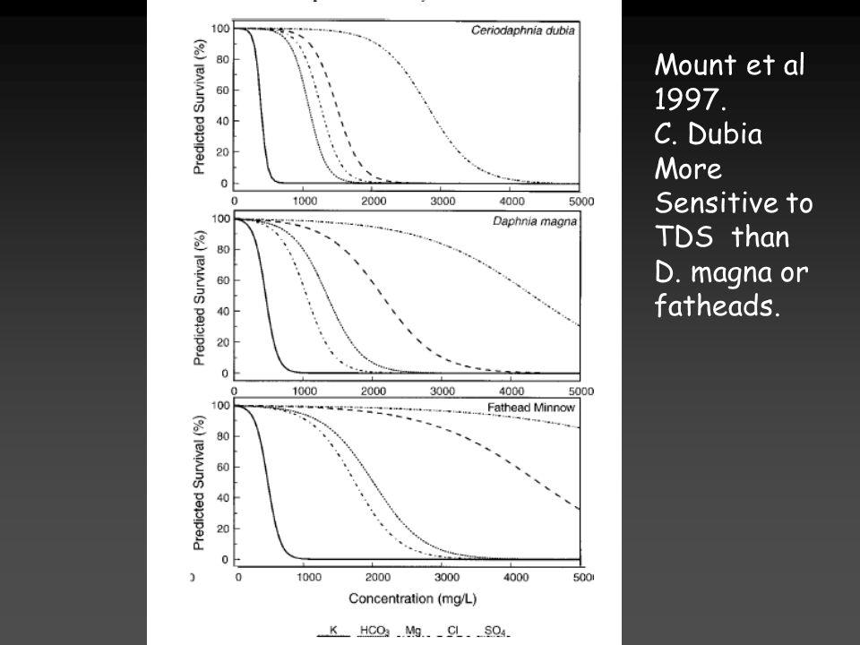 Mount et al 1997. C. Dubia More Sensitive to TDS than D. magna or fatheads.