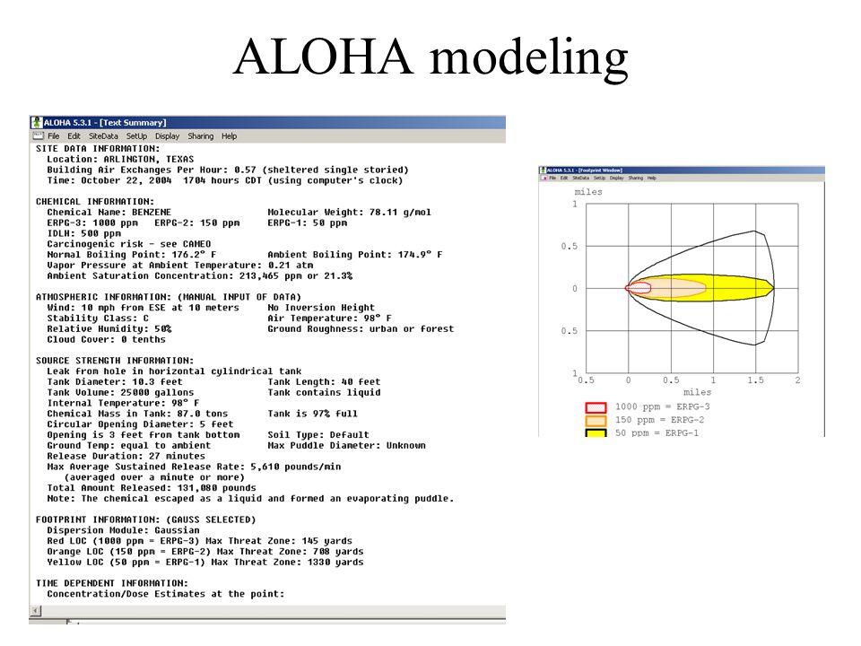ALOHA modeling