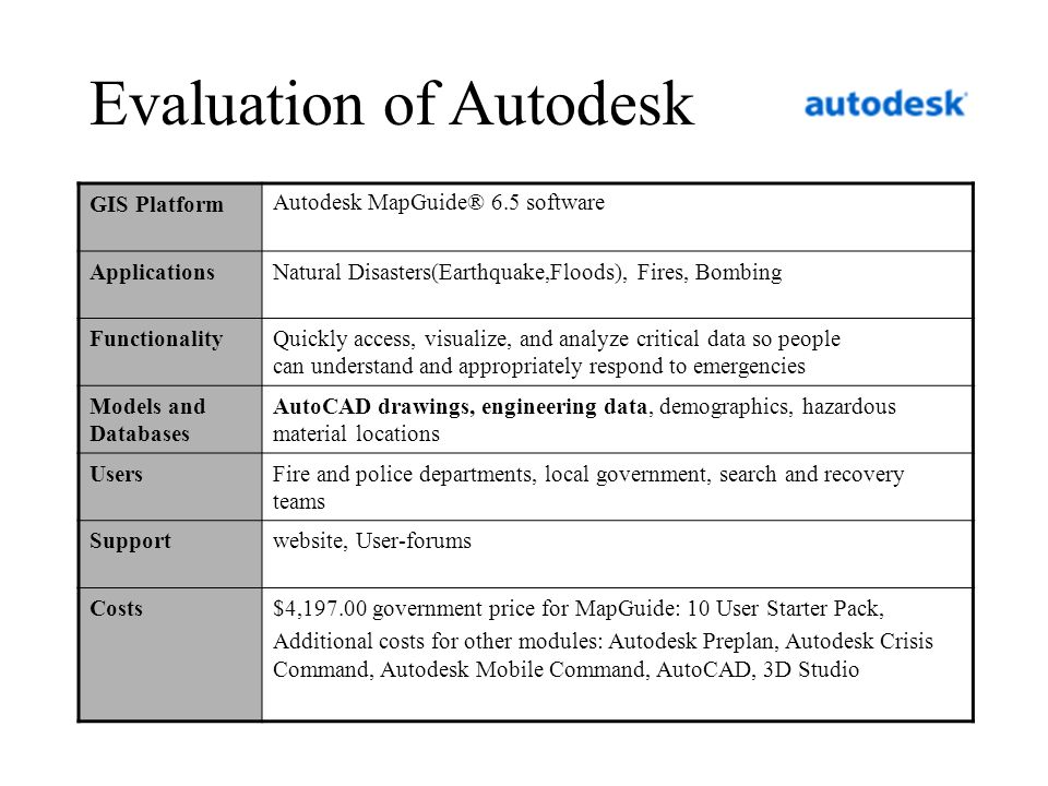 Evaluation of Autodesk
