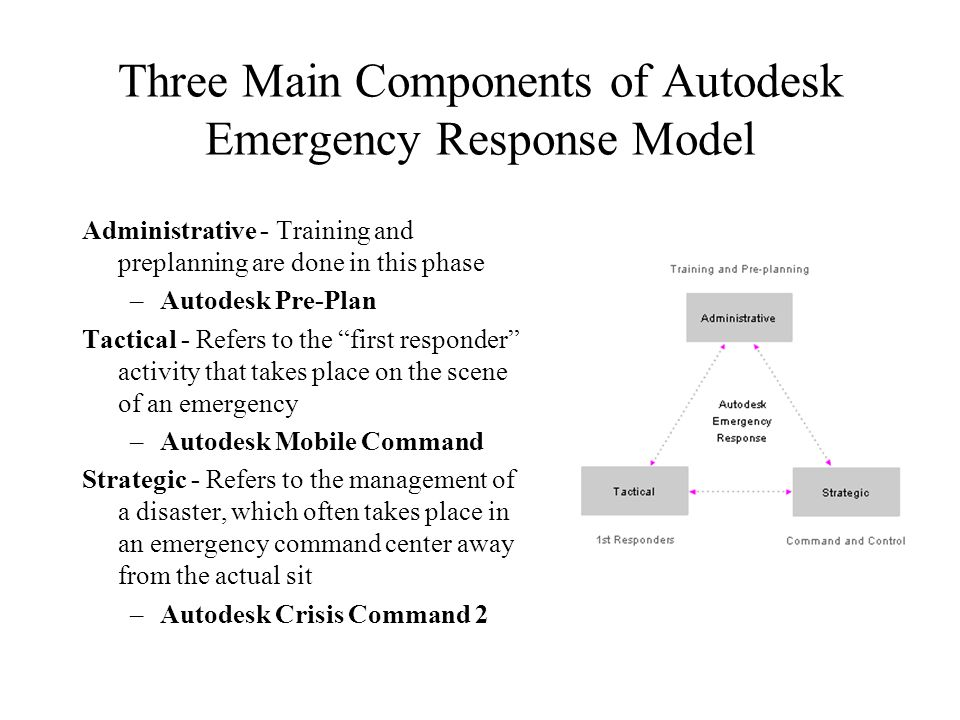 Three Main Components of Autodesk Emergency Response Model
