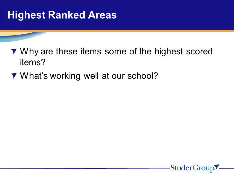 Highest Ranked Areas Why are these items some of the highest scored items.