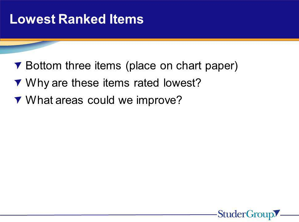 Lowest Ranked Items Bottom three items (place on chart paper)
