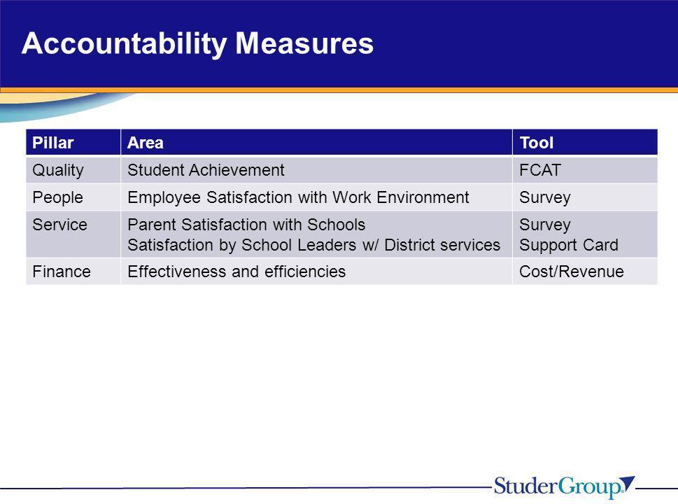 Accountability Measures