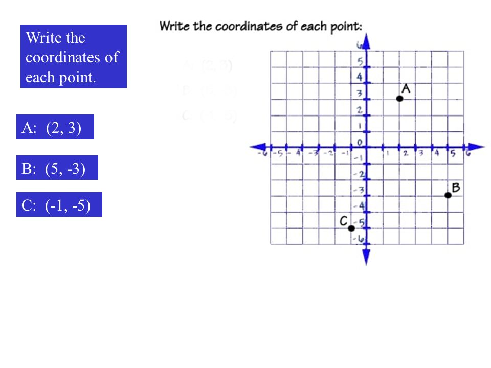 Write the coordinates of each point.