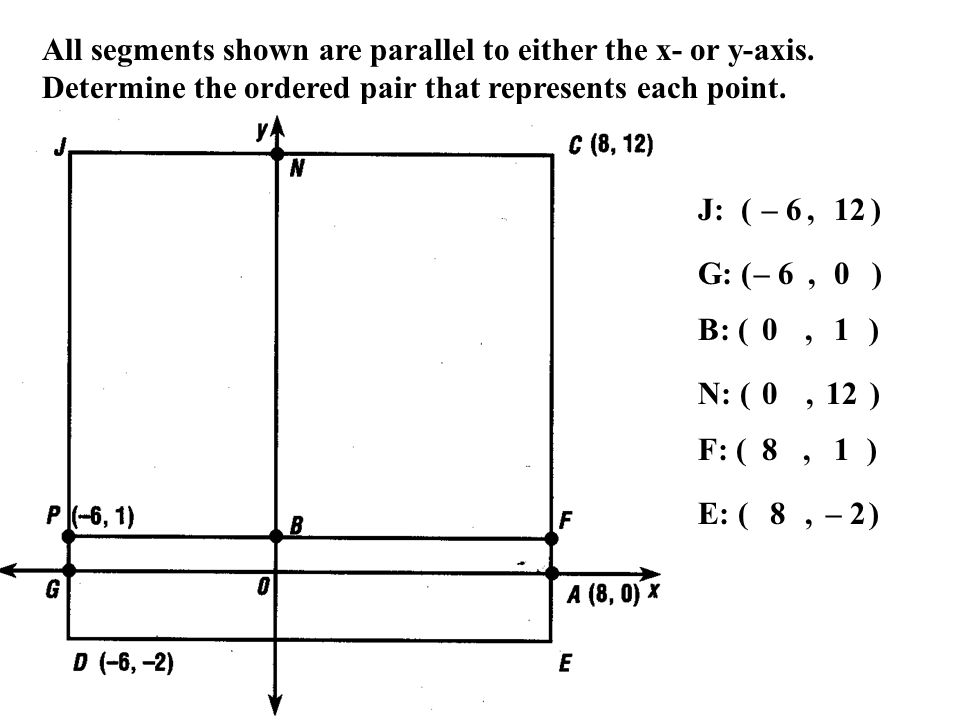 All segments shown are parallel to either the x- or y-axis