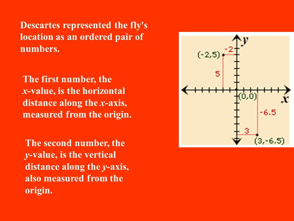 Descartes represented the fly s location as an ordered pair of numbers.