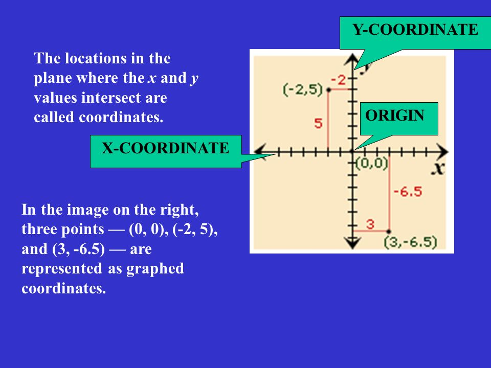 Y-COORDINATE The locations in the plane where the x and y values intersect are called coordinates. ORIGIN.