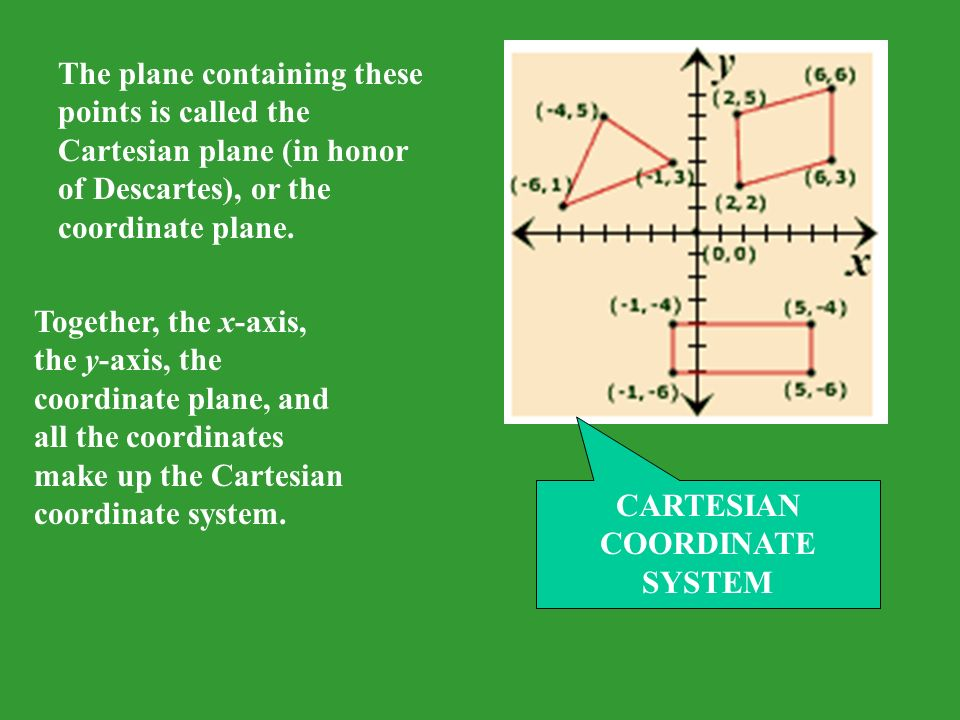 The plane containing these points is called the Cartesian plane (in honor of Descartes), or the coordinate plane.