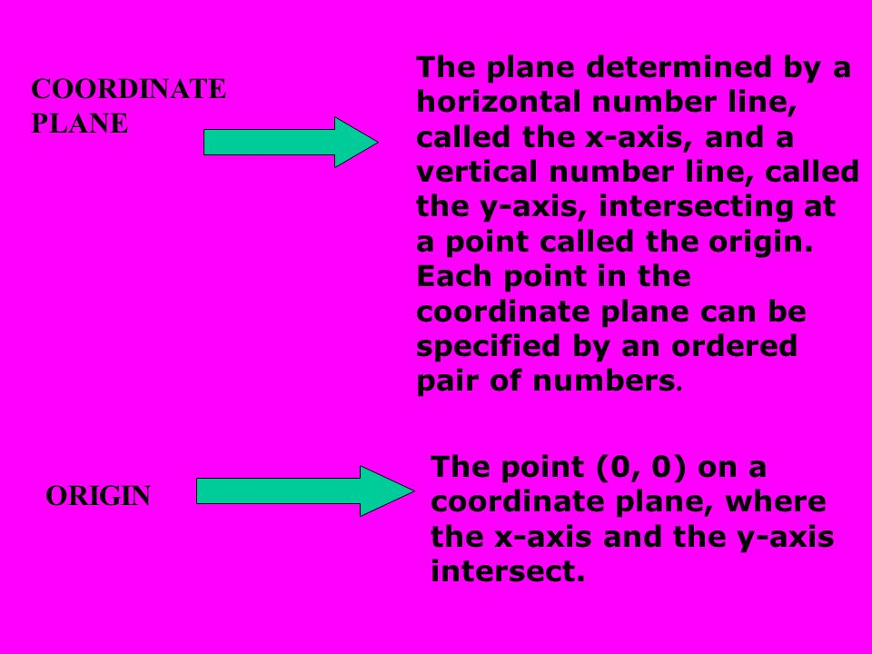 The plane determined by a horizontal number line, called the x-axis, and a vertical number line, called the y-axis, intersecting at a point called the origin. Each point in the coordinate plane can be specified by an ordered pair of numbers.
