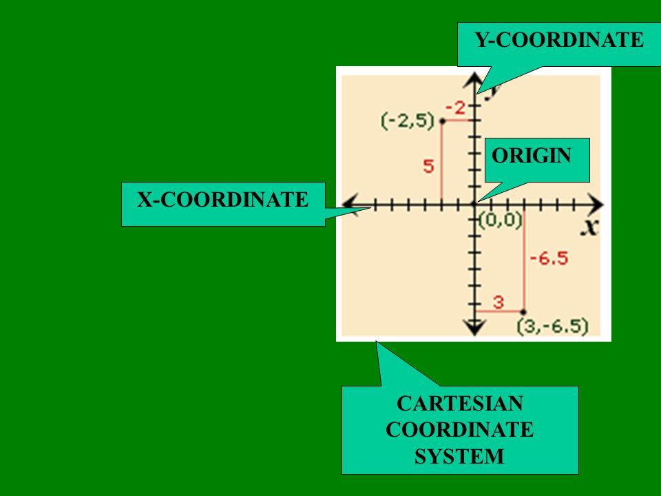 Y-COORDINATE ORIGIN X-COORDINATE CARTESIAN COORDINATE SYSTEM