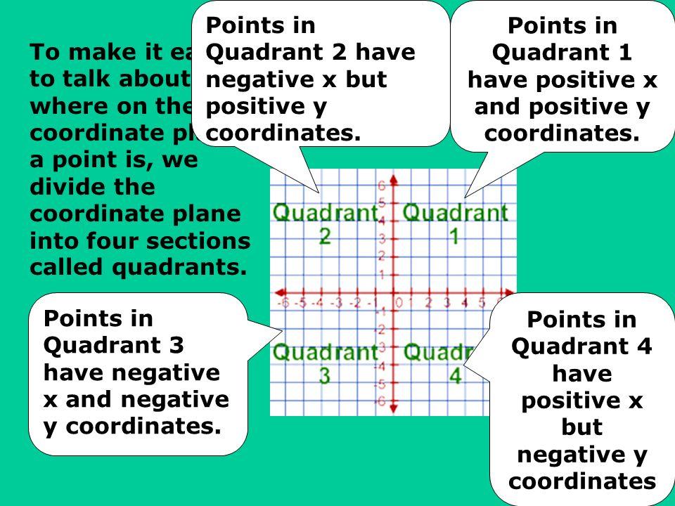 Points in Quadrant 2 have negative x but positive y coordinates.