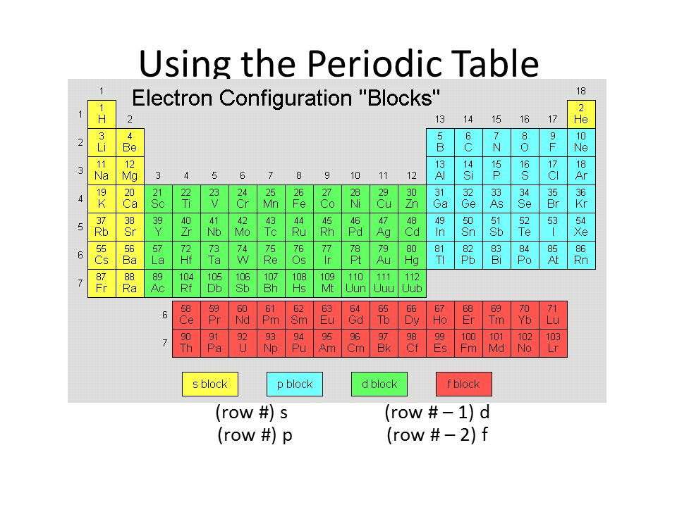 Periodic Table what is p on the periodic table : Honors Chemistry September 16, ppt video online download