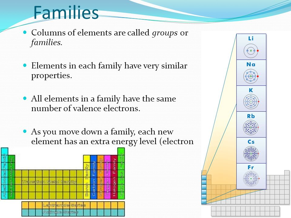 Families Columns of elements are called groups or families.