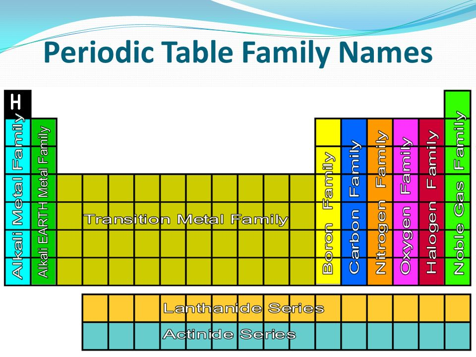 Periodic Table Family Names