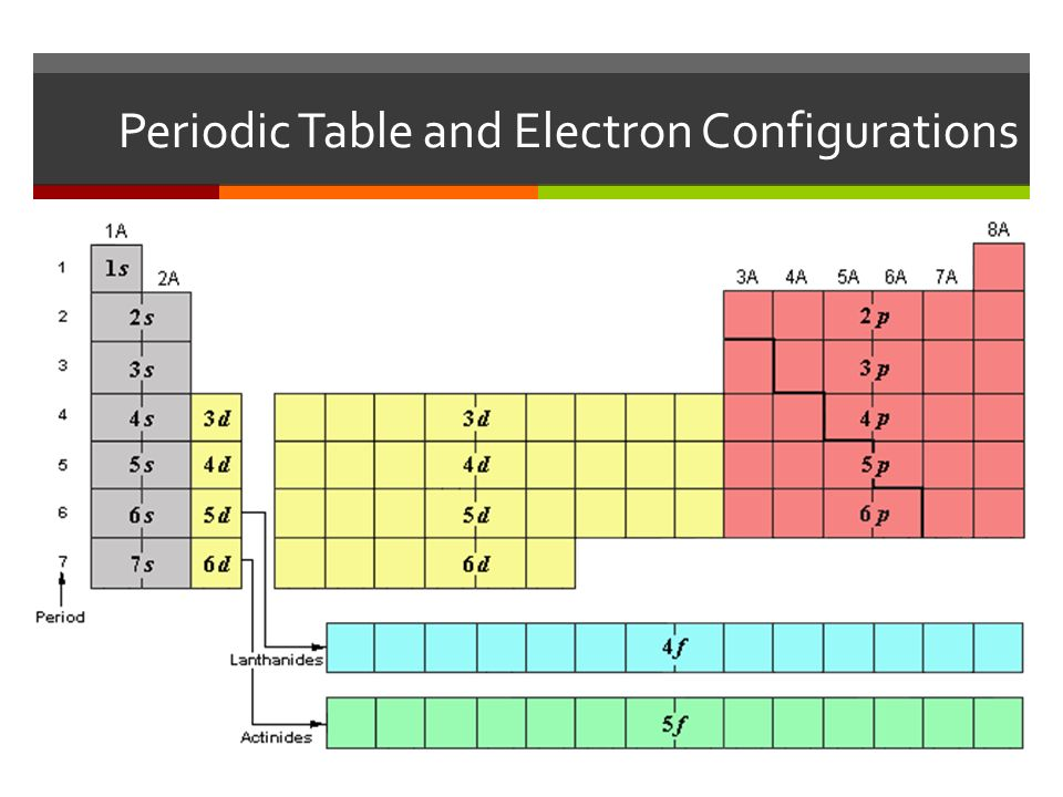 The arrangement of electrons cont ppt download - Periodic table electron configuration ...