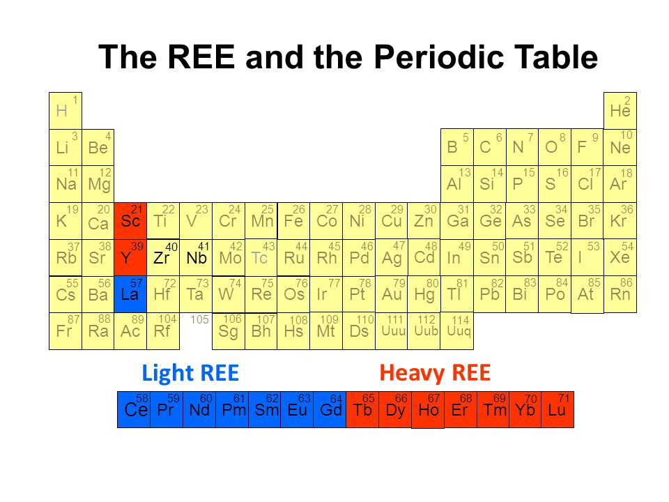 The rare earth elements ppt download the ree and the periodic table urtaz Image collections