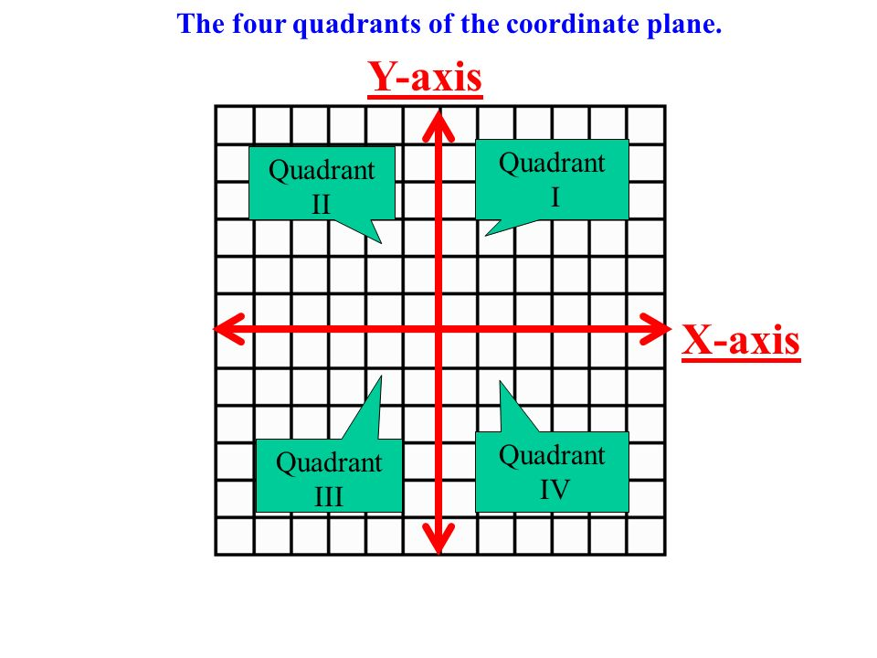 The four quadrants of the coordinate plane.