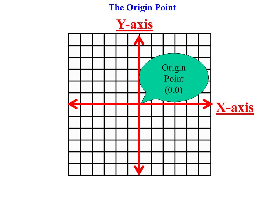 The Origin Point Y-axis Origin Point (0,0) X-axis