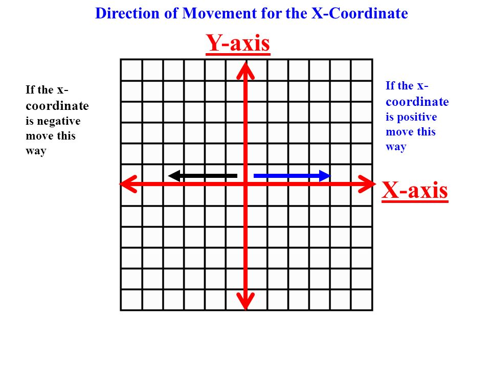 Direction of Movement for the X-Coordinate