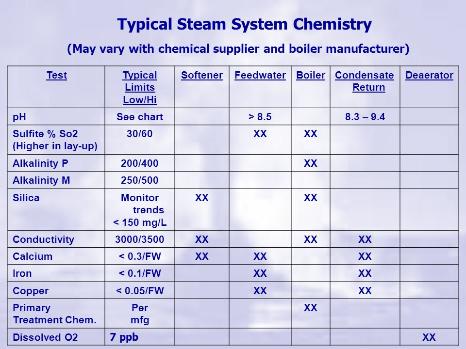 Typical Steam System Chemistry