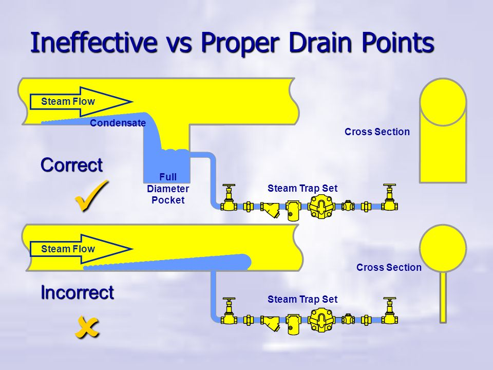 Ineffective vs Proper Drain Points
