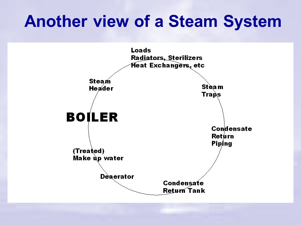 Another view of a Steam System