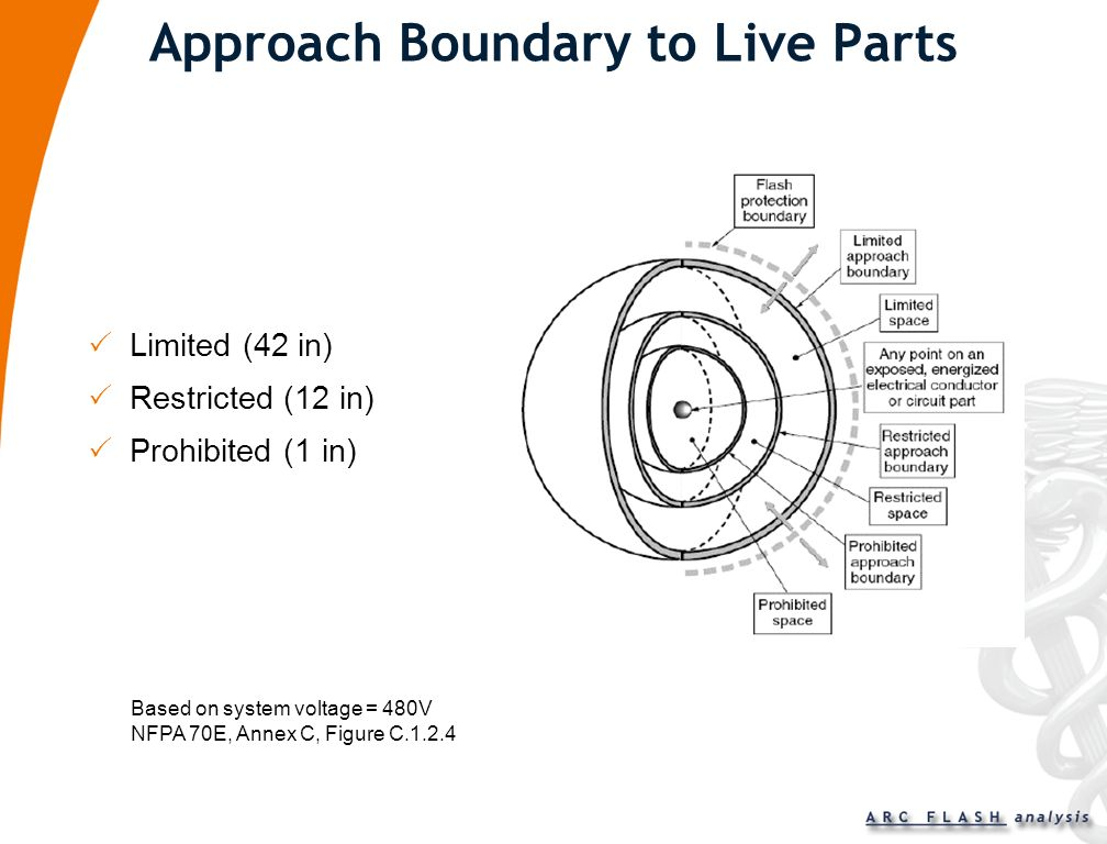 Approach Boundary to Live Parts