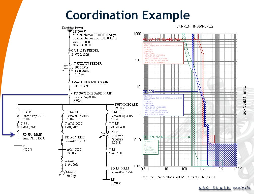 Coordination Example
