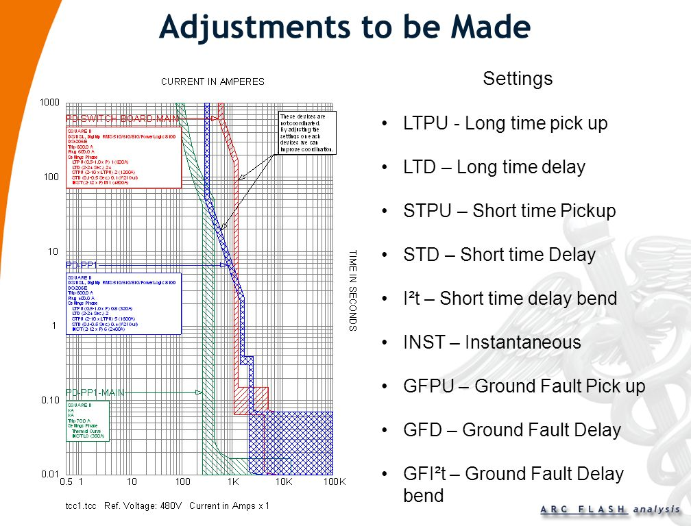 Adjustments to be Made Settings LTPU - Long time pick up