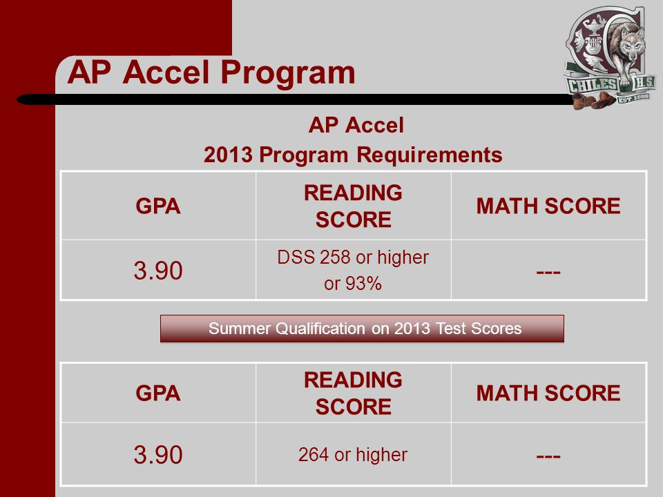 AP Accel Program 3.90 --- 3.90 --- AP Accel 2013 Program Requirements