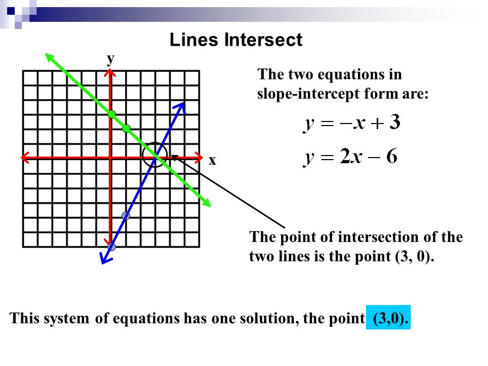 how to know if two lines intersect