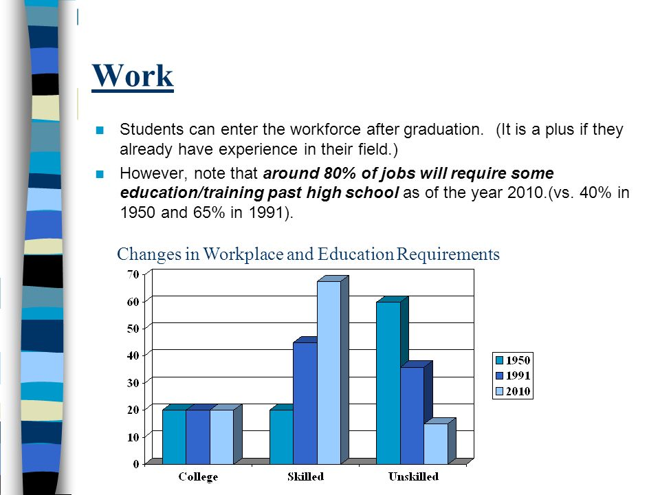 Changes in Workplace and Education Requirements