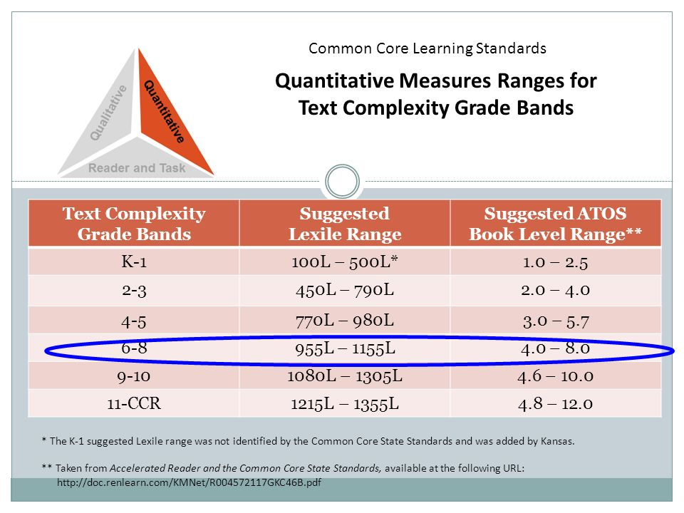 Quantitative Measures Ranges for Text Complexity Grade Bands