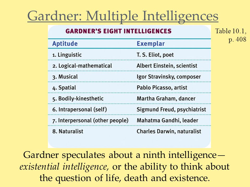 comment to gardeners multiple intelligenes Strengths and weaknesses of multiple intelligences page history last edited by 301 9 years, 3 months  you don't have permission to comment on this page.