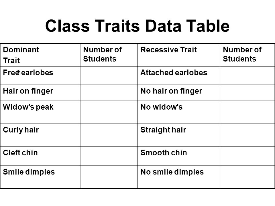 Class Traits Data Table