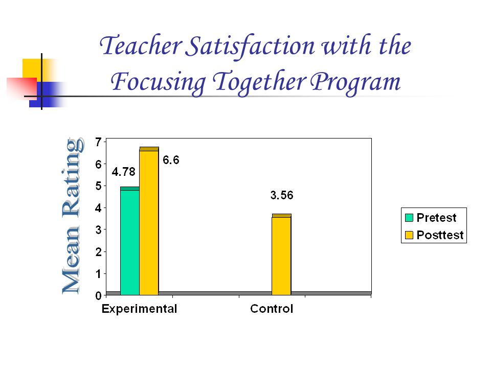 Teacher Satisfaction with the Focusing Together Program