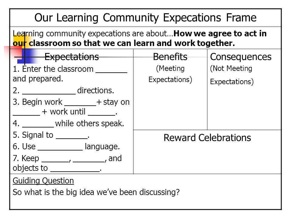Our Learning Community Expecations Frame