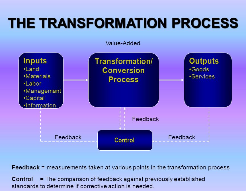 """the transformation process of aceitera general 6 steps of the evidence-based practice process  aacn's """"advancing healthcare transformation"""" report summary: part 1  general faqs virtual open house ."""